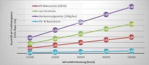 Elektromobilitaet_CO2vergleich