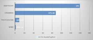 Elektromobilitaet_CO2vergleich_Quellen