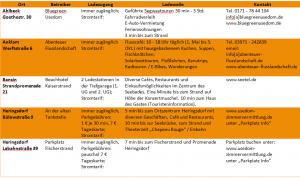 Uebersichtstabelle-Ladestationen-bis_H-Labahn-orange